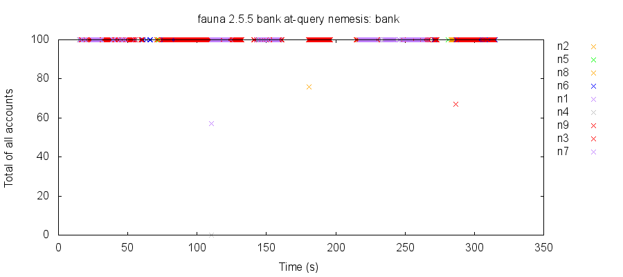 Plot of total balances over time, colored by node. In a snapshot isolated system, every read should have observed $100.