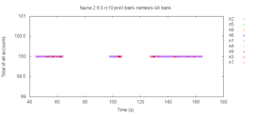 A successful bank test in 2.6.0-rc10, in which no reads observed inconsistent state.