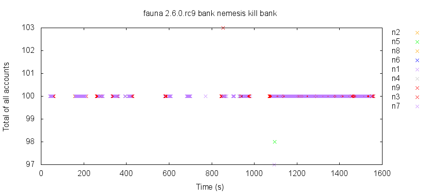 In this run, process crashes and restarts allowed bank queries to occasionally read a total value of accounts slightly lower or higher than expected.