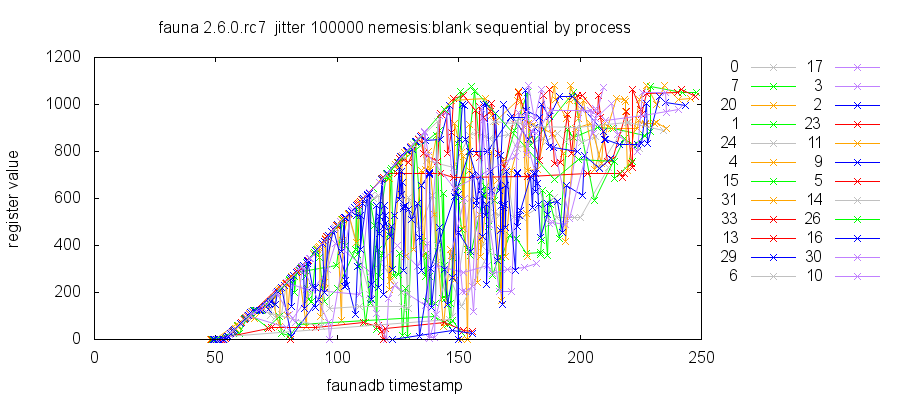Plot of register values vs FaunaDB timestamps, broken down by process. Queries are performed at the current FaunaDB timestamp, plus or minus 100 seconds. Notice that the values of registers can appear to decrease as timestamps increase, even for a single process talking to a single server.