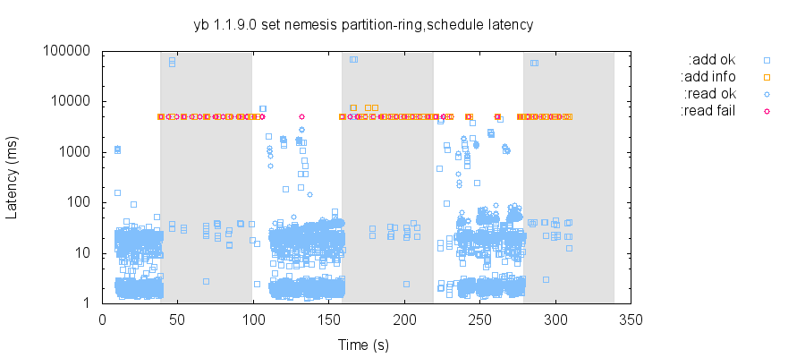After network partitions (grey regions), YugaByte DB could take 30–50 seconds to recover.